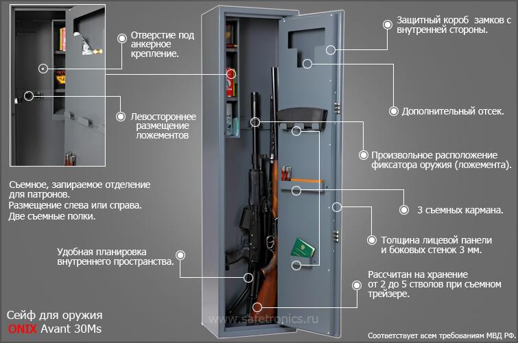 Как крепить сейф для хранения оружия глалкоствольного одного этих
